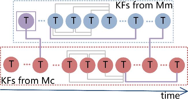 Figure 3 for Collaborative Visual Inertial SLAM for Multiple Smart Phones