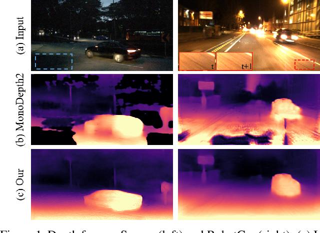 Figure 1 for Regularizing Nighttime Weirdness: Efficient Self-supervised Monocular Depth Estimation in the Dark
