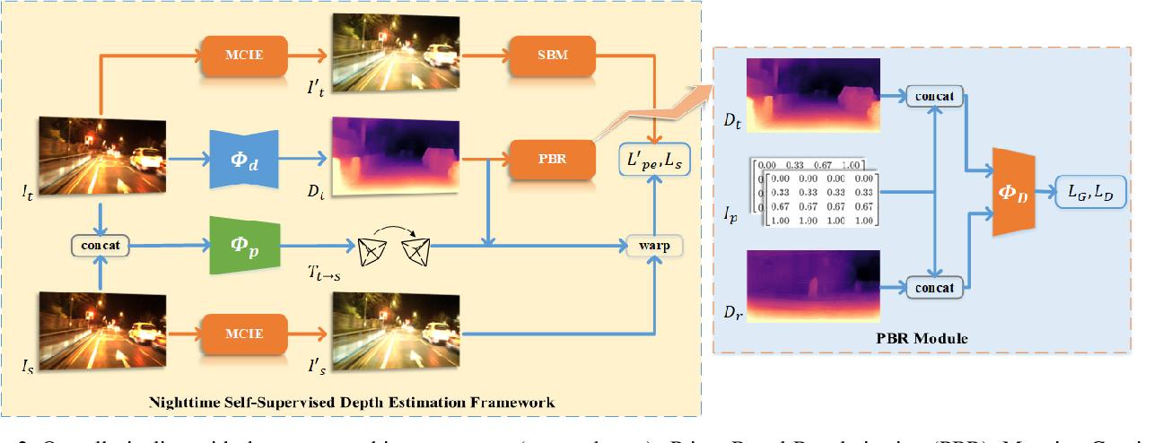 Figure 3 for Regularizing Nighttime Weirdness: Efficient Self-supervised Monocular Depth Estimation in the Dark