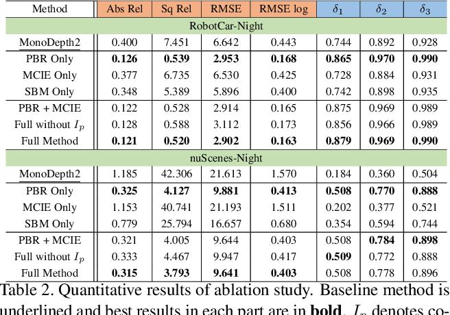 Figure 4 for Regularizing Nighttime Weirdness: Efficient Self-supervised Monocular Depth Estimation in the Dark