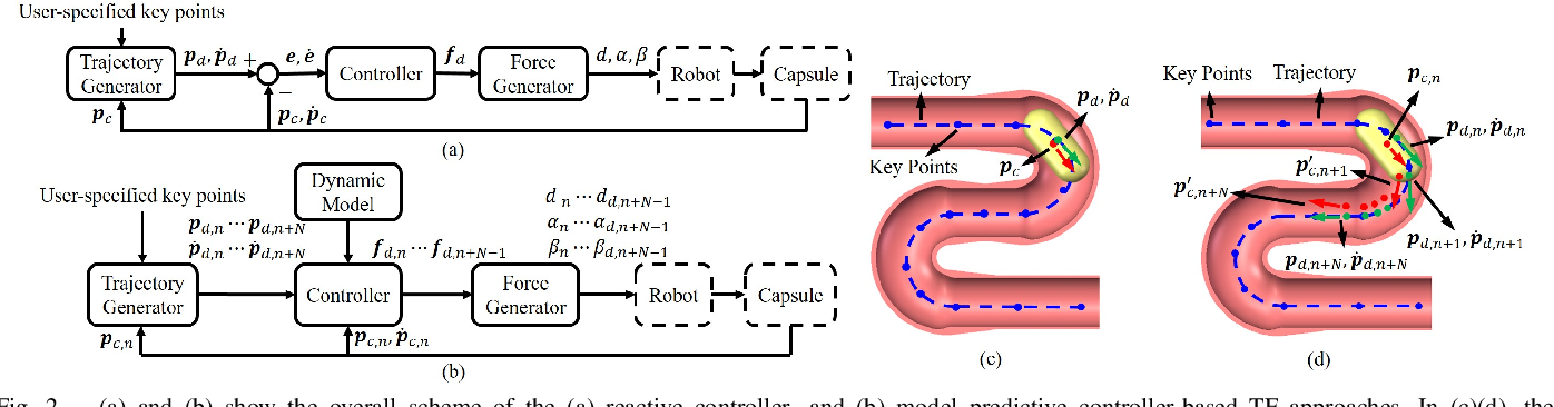 Figure 2 for Trajectory Following of a Reciprocally Rotating Magnetic Capsule in a Tubular Environment