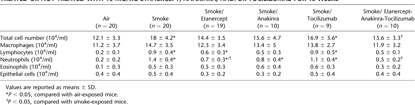 TABLE 1. DIFFERENTIAL CELL COUNTS IN BRONCHOALVEOLAR LAVAGE FLUID FROM CONTROL AND CIGARETTE SMOKE–EXPOSED MICE TREATED OR NOT TREATED WITH 10 MG/KG ETANERCEPT, ANAKINRA, AND/OR TOCILIZUMAB FOR 16 WEEKS