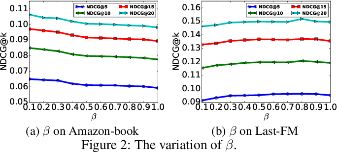Figure 4 for Knowledge-Enhanced Top-K Recommendation in Poincaré Ball