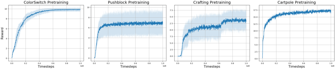 Figure 4 for Empirically Verifying Hypotheses Using Reinforcement Learning