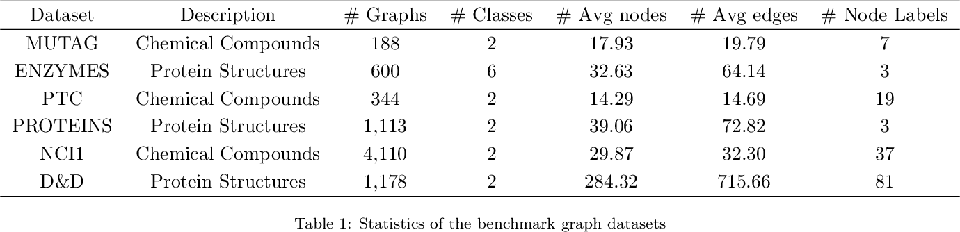 Figure 2 for Locality Preserving Dense Graph Convolutional Networks with Graph Context-Aware Node Representations