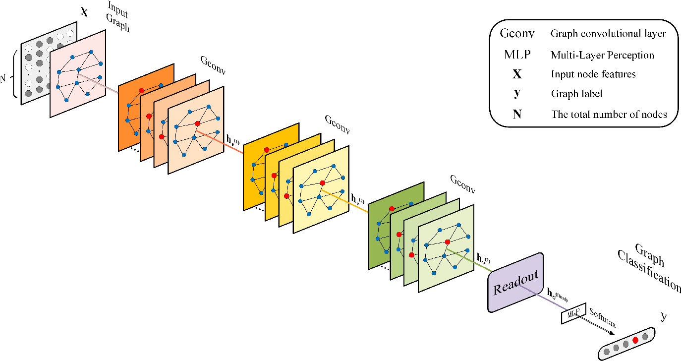 Figure 1 for Locality Preserving Dense Graph Convolutional Networks with Graph Context-Aware Node Representations