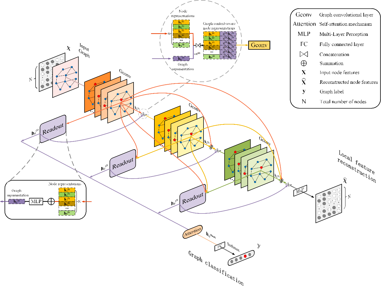 Figure 3 for Locality Preserving Dense Graph Convolutional Networks with Graph Context-Aware Node Representations