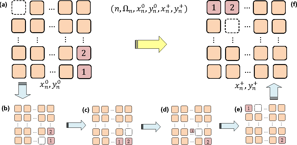 Figure 2 for Improvements in Sub-optimal Solving of the $(N^2-1)$-Puzzle via Joint Relocation of Pebbles and its Applications to Rule-based Cooperative Path-Finding