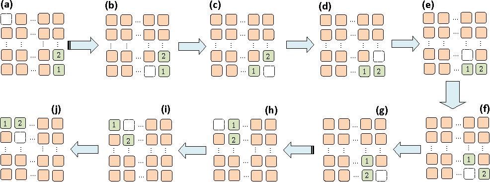 Figure 4 for Improvements in Sub-optimal Solving of the $(N^2-1)$-Puzzle via Joint Relocation of Pebbles and its Applications to Rule-based Cooperative Path-Finding