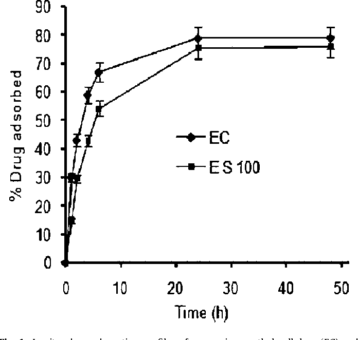 As Gastro assessing the viability of microsponges as gastro retentive