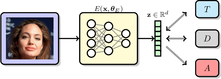 Figure 1 for Mitigating Information Leakage in Image Representations: A Maximum Entropy Approach