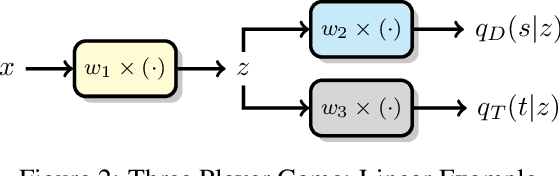 Figure 3 for Mitigating Information Leakage in Image Representations: A Maximum Entropy Approach