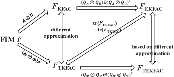 Figure 3 for Eigenvalue-corrected Natural Gradient Based on a New Approximation