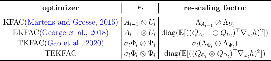 Figure 2 for Eigenvalue-corrected Natural Gradient Based on a New Approximation