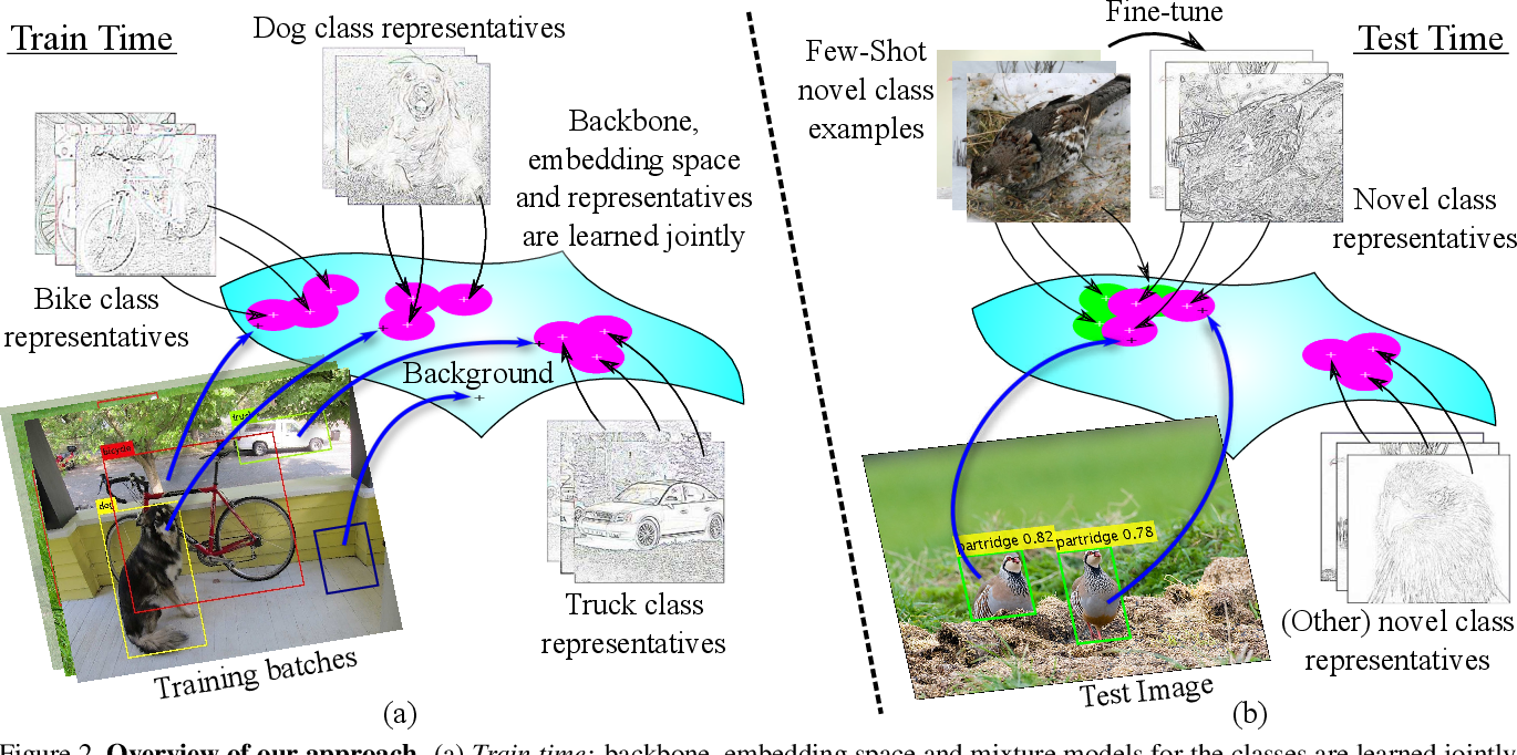 Figure 3 for RepMet: Representative-based metric learning for classification and one-shot object detection
