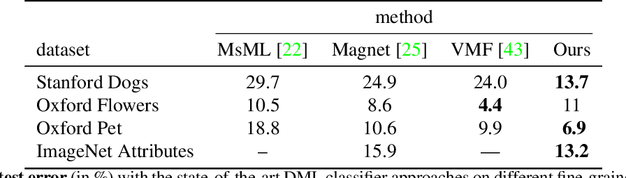 Figure 2 for RepMet: Representative-based metric learning for classification and one-shot object detection