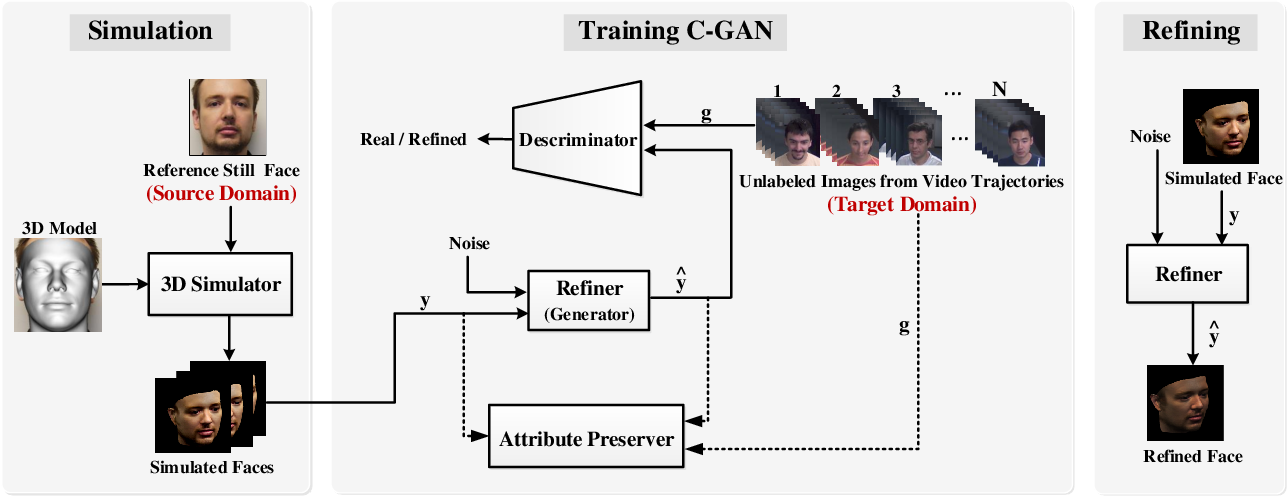 Figure 1 for Cross-Domain Face Synthesis using a Controllable GAN
