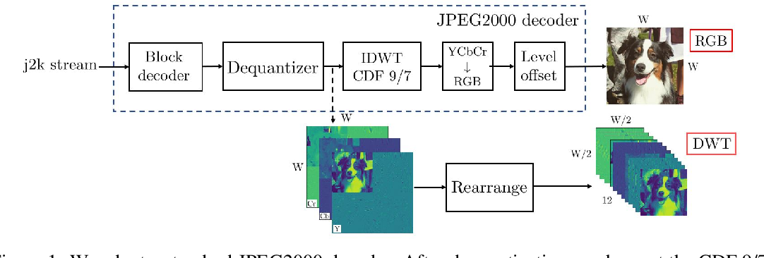 Figure 1 for Faster and Accurate Classification for JPEG2000 Compressed Images in Networked Applications