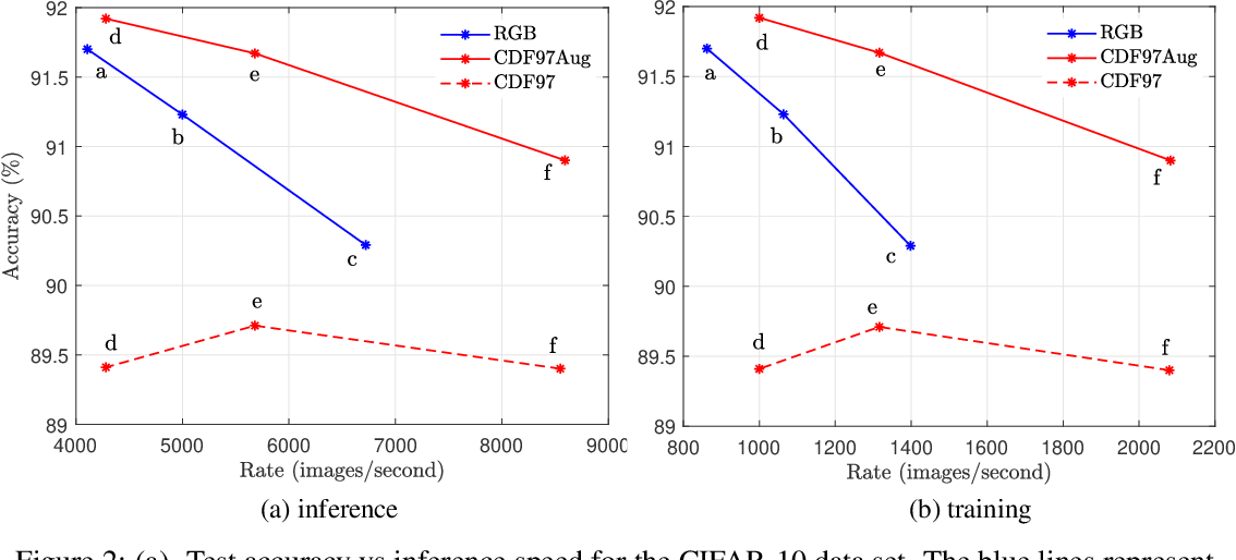 Figure 3 for Faster and Accurate Classification for JPEG2000 Compressed Images in Networked Applications