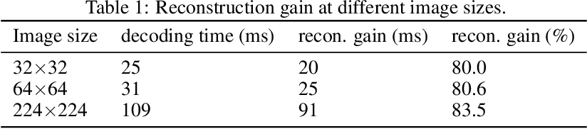 Figure 2 for Faster and Accurate Classification for JPEG2000 Compressed Images in Networked Applications