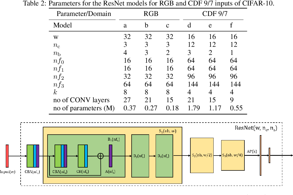 Figure 4 for Faster and Accurate Classification for JPEG2000 Compressed Images in Networked Applications