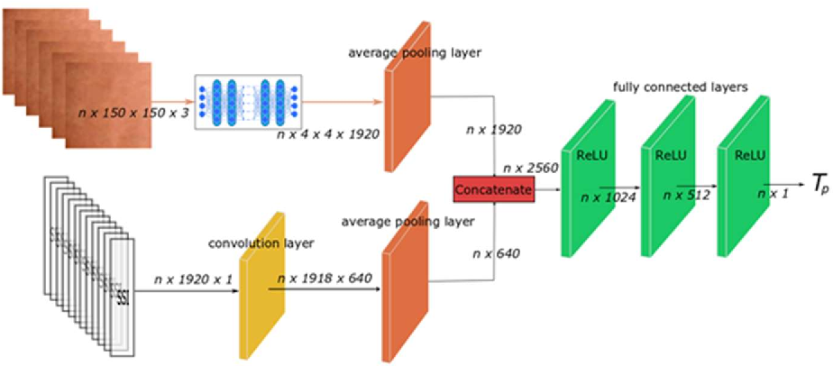 Figure 3 for Non-invasive measuring method of skin temperature based on skin sensitivity index and deep learning
