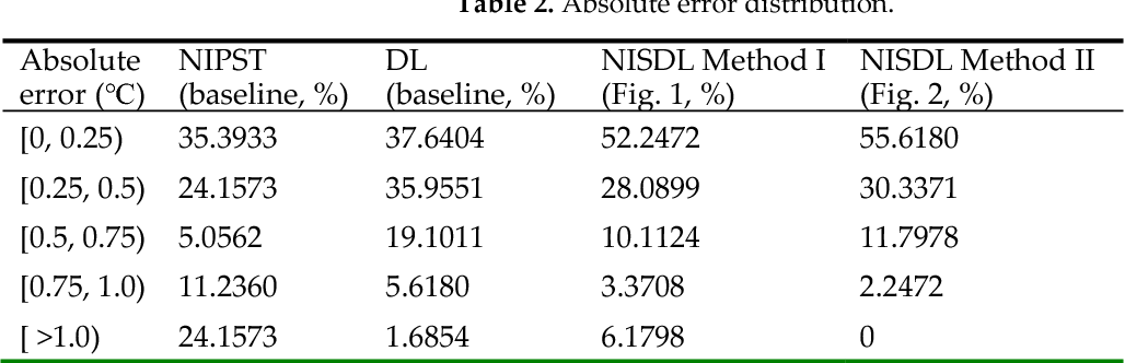 Figure 4 for Non-invasive measuring method of skin temperature based on skin sensitivity index and deep learning
