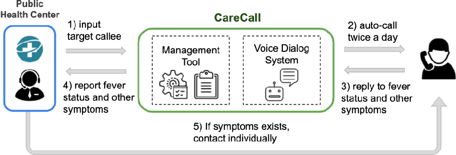 Figure 1 for CareCall: a Call-Based Active Monitoring Dialog Agent for Managing COVID-19 Pandemic