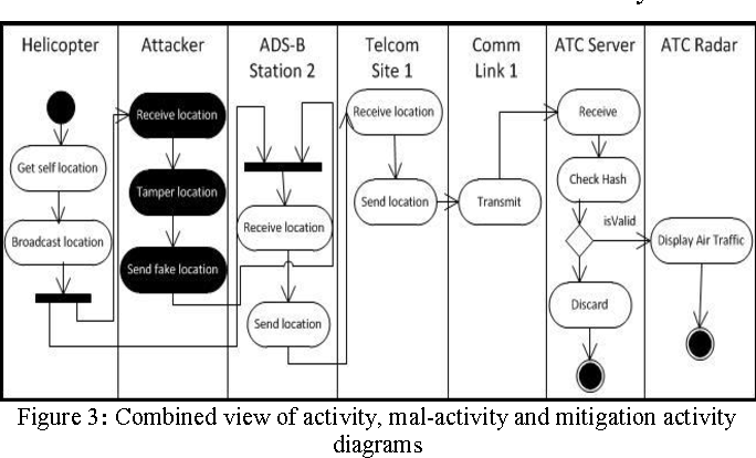 Figure 2 from security requirements analysis of ads b networks figure 3 ccuart Image collections