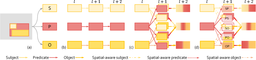 Figure 3 for Zoom-Net: Mining Deep Feature Interactions for Visual Relationship Recognition