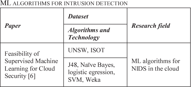 TABLE 1: REVIEW OF PAPERS THAT FOCUSED ON TRADITIONAL USE ML ALGORITHMS FOR INTRUSION DETECTION