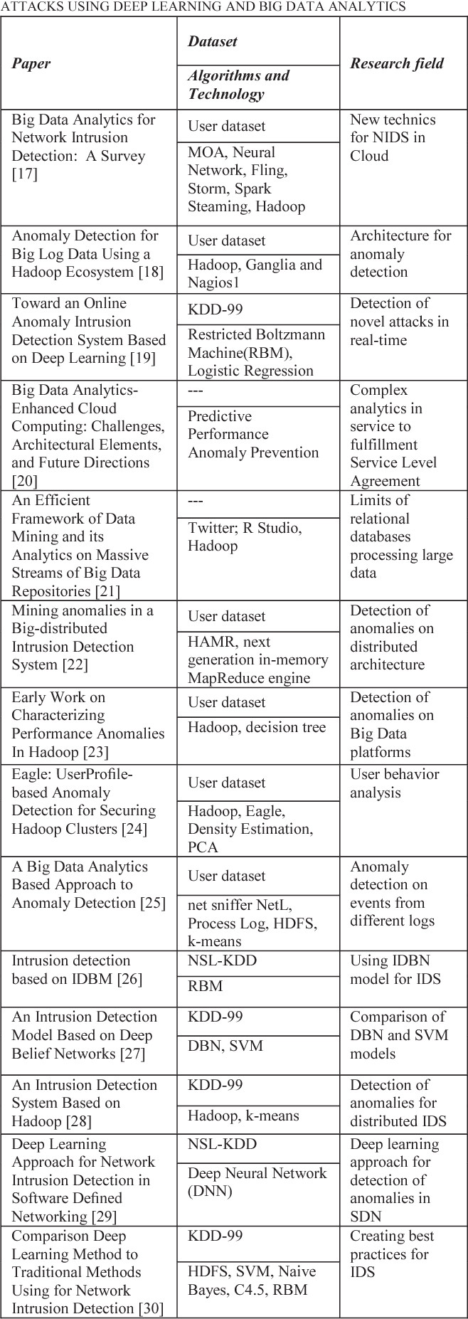 TABLE 2: REVIEW OF PAPERS THAT FOCUSED ON ANALYZE OF NOVEL ATTACKS USING DEEP LEARNING AND BIG DATA ANALYTICS