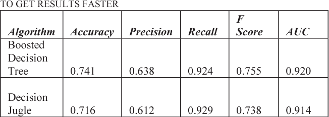 TABLE 4: MEASURE OF PREDICTION WITH 15 FEATURES OF DATASET TO GET RESULTS FASTER