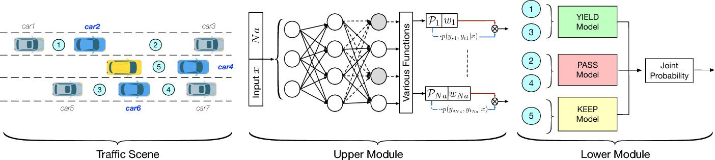 Figure 3 for A Framework for Probabilistic Generic Traffic Scene Prediction