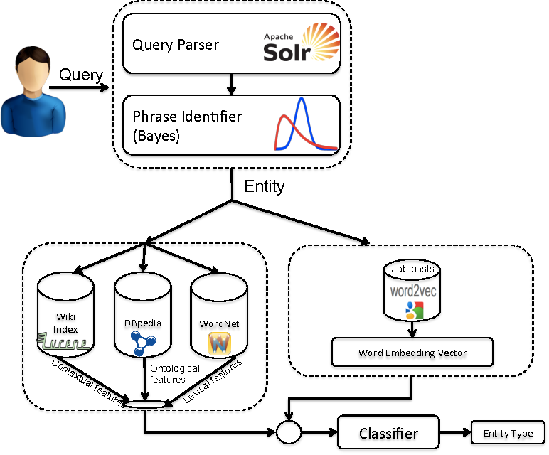 Figure 1 for Entity Type Recognition using an Ensemble of Distributional Semantic Models to Enhance Query Understanding