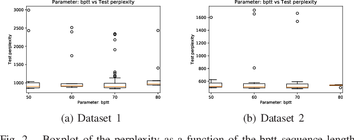 Figure 2 for Characterizing the hyper-parameter space of LSTM language models for mixed context applications