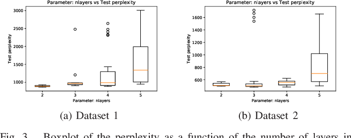 Figure 3 for Characterizing the hyper-parameter space of LSTM language models for mixed context applications