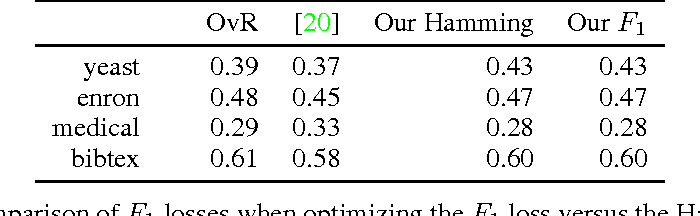 Figure 4 for Semidefinite and Spectral Relaxations for Multi-Label Classification