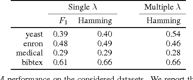 Figure 2 for Semidefinite and Spectral Relaxations for Multi-Label Classification