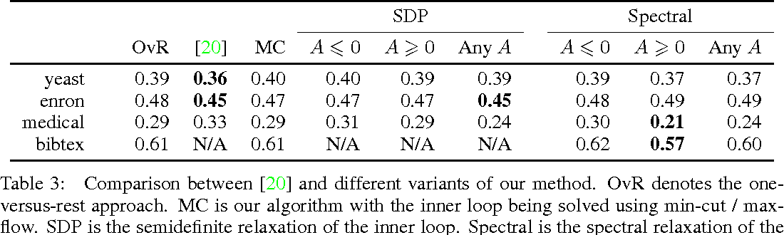 Figure 3 for Semidefinite and Spectral Relaxations for Multi-Label Classification