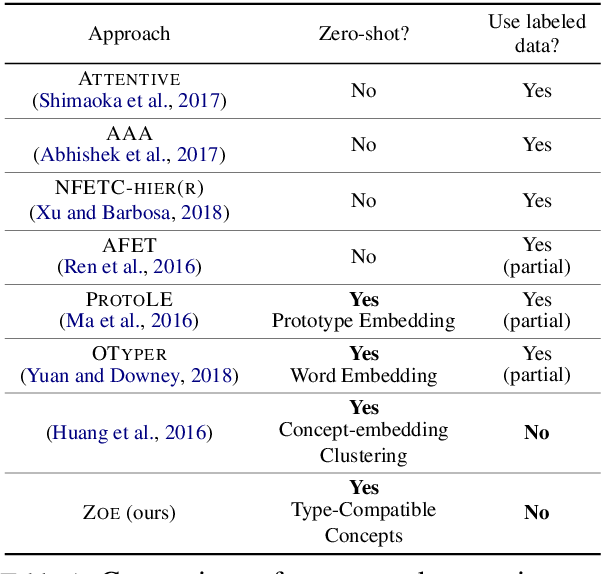 Figure 2 for Zero-Shot Open Entity Typing as Type-Compatible Grounding