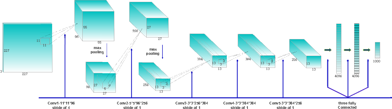 Figure 1 for Indexing of CNN Features for Large Scale Image Search