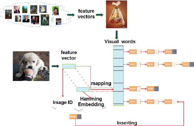 Figure 2 for Indexing of CNN Features for Large Scale Image Search