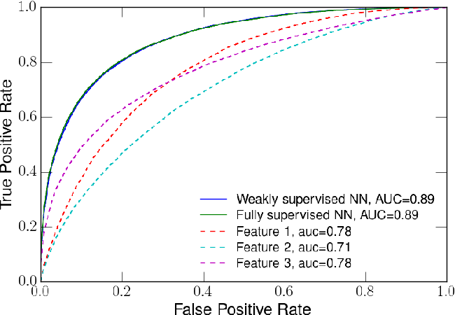 Figure 1 for Weakly Supervised Classification in High Energy Physics