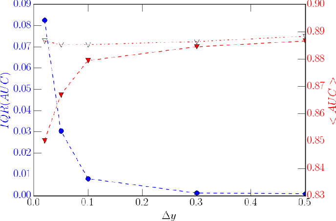 Figure 3 for Weakly Supervised Classification in High Energy Physics