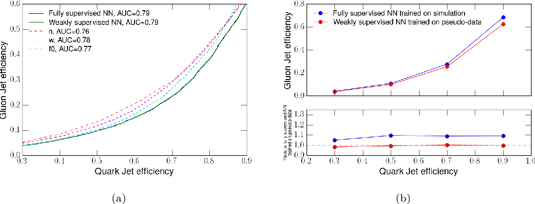 Figure 4 for Weakly Supervised Classification in High Energy Physics