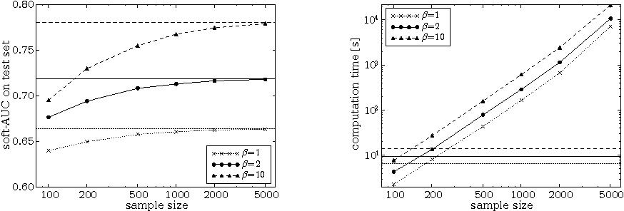 Efficient AUC Optimization for Classification - Semantic Scholar