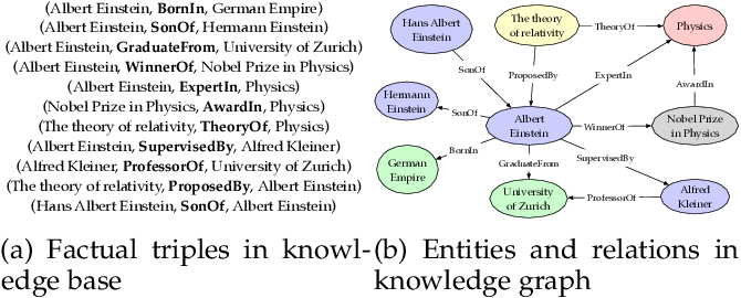 Figure 1 for A Survey on Knowledge Graphs: Representation, Acquisition and Applications