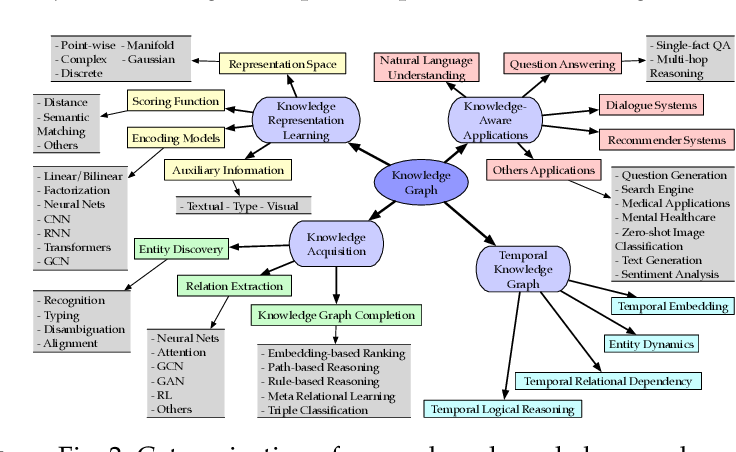 Figure 3 for A Survey on Knowledge Graphs: Representation, Acquisition and Applications