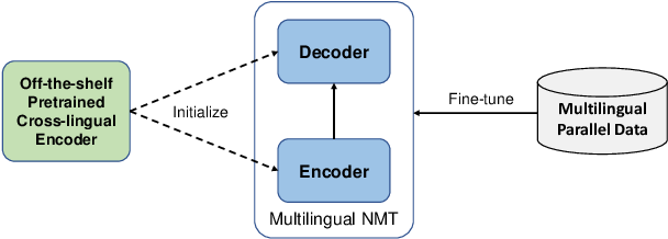 Figure 1 for XLM-T: Scaling up Multilingual Machine Translation with Pretrained Cross-lingual Transformer Encoders